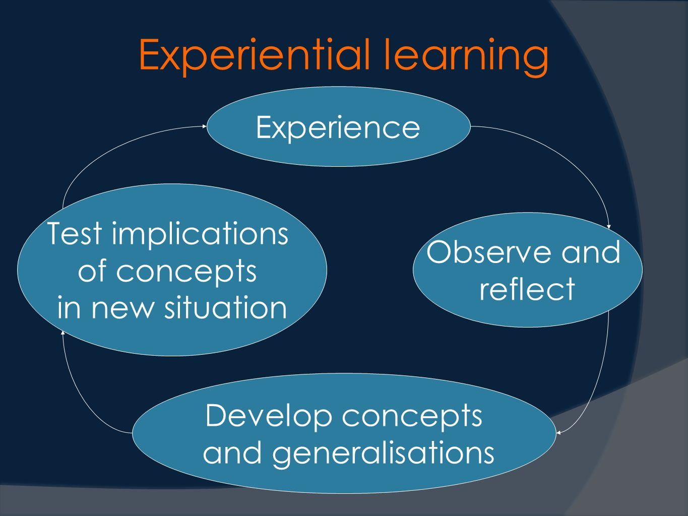 Experiential learning Experience Observe and reflect Develop concepts and generalisations Test implications of concepts in new situation