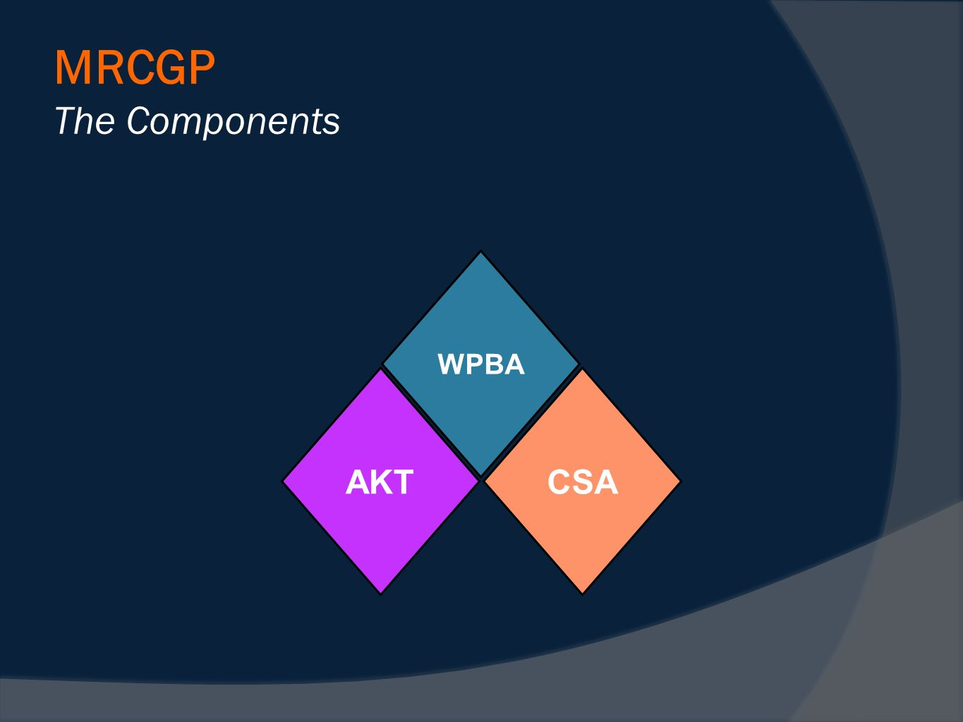 MRCGP The Components WPBA CSAAKT