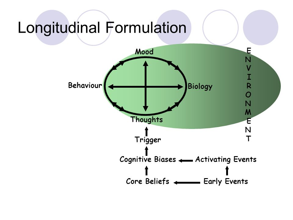 Longitudinal Formulation Cognitive Biases Mood Thoughts Biology Behaviour Trigger Activating Events Core BeliefsEarly Events ENVIRONMENTENVIRONMENT