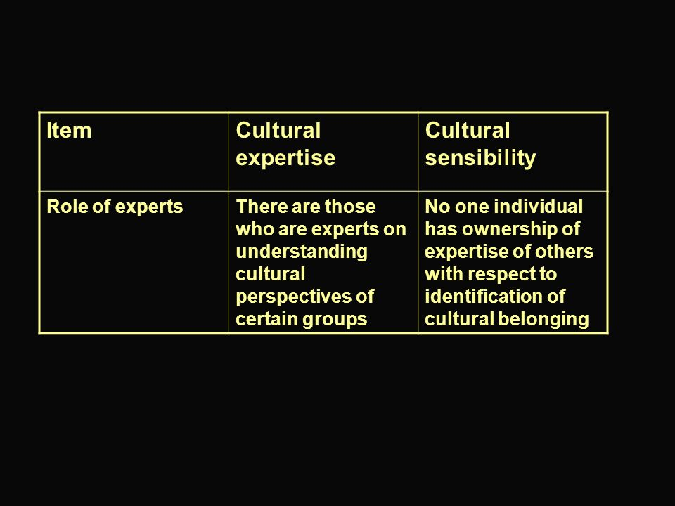ItemCultural expertise Cultural sensibility Role of expertsThere are those who are experts on understanding cultural perspectives of certain groups No