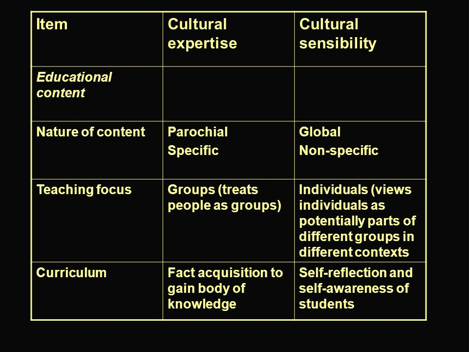 ItemCultural expertise Cultural sensibility Educational content Nature of contentParochial Specific Global Non-specific Teaching focusGroups (treats p