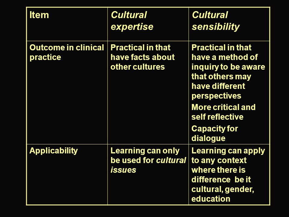 ItemCultural expertise Cultural sensibility Outcome in clinical practice Practical in that have facts about other cultures Practical in that have a me
