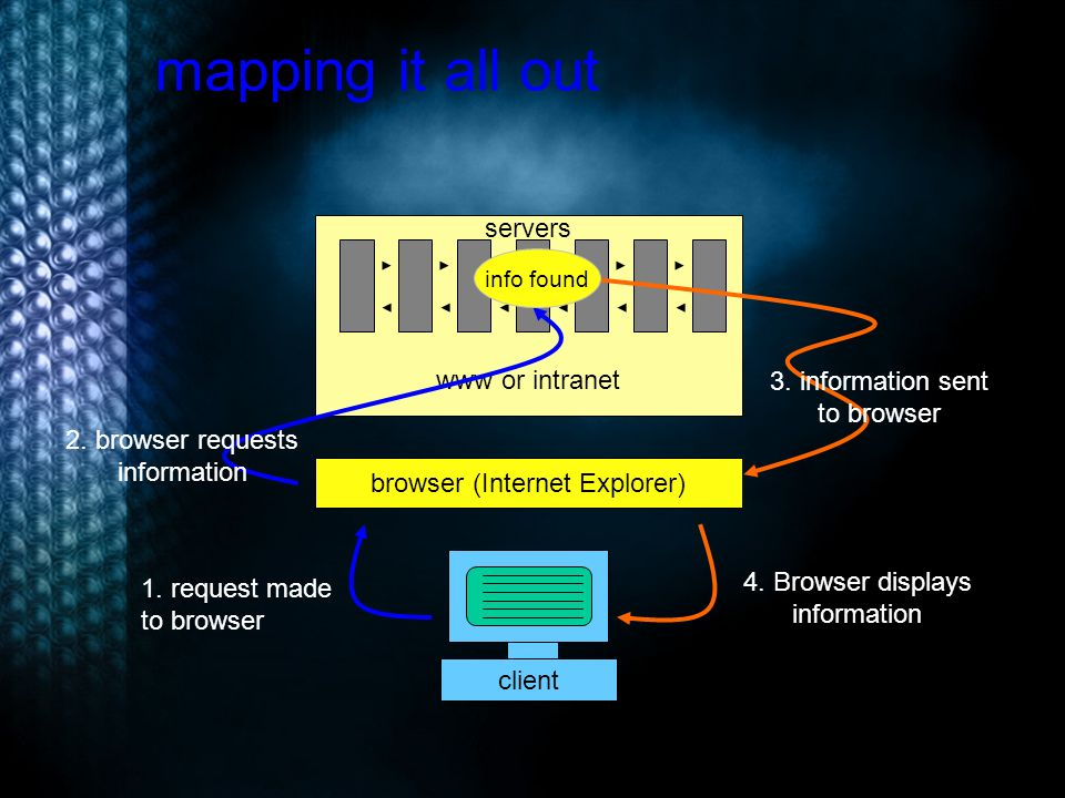 mapping it all out www or intranet client browser (Internet Explorer) 2.
