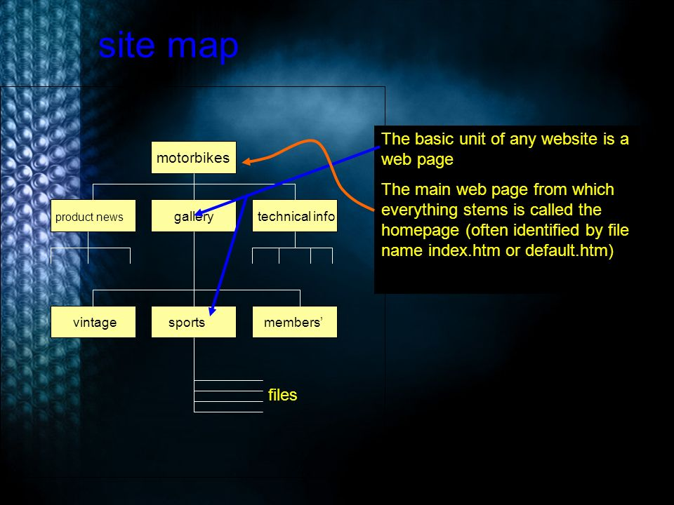 site map files motorbikes product news technical info gallery vintagesportsmembers The basic unit of any website is a web page The main web page from which everything stems is called the homepage (often identified by file name index.htm or default.htm)