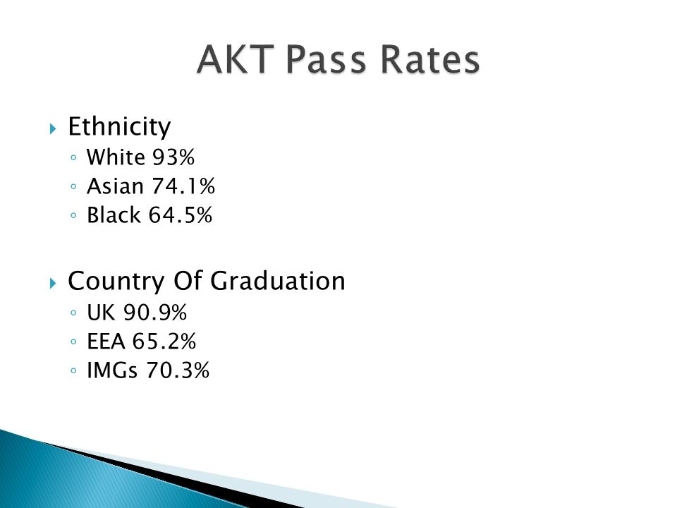 Ethnicity White 93% Asian 74.1% Black 64.5% Country Of Graduation UK 90.9% EEA 65.2% IMGs 70.3%