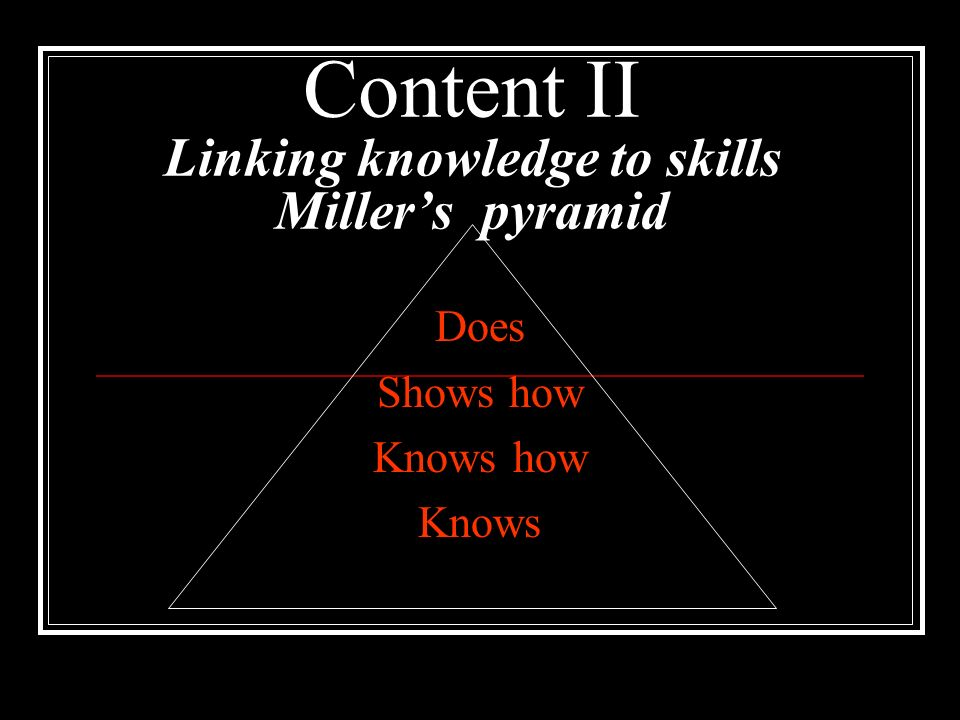 Content II Linking knowledge to skills Millers pyramid Does Shows how Knows how Knows
