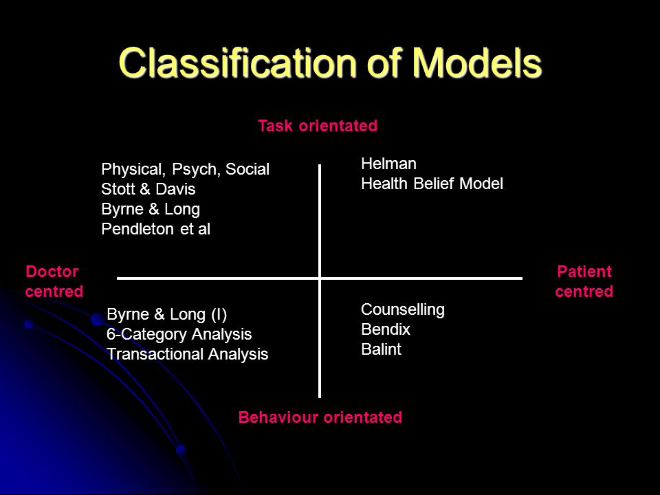 Classification of Models Patient centred Doctor centred Behaviour orientated Task orientated Physical, Psych, Social Stott & Davis Byrne & Long Pendleton et al Helman Health Belief Model Byrne & Long (I) 6-Category Analysis Transactional Analysis Counselling Bendix Balint