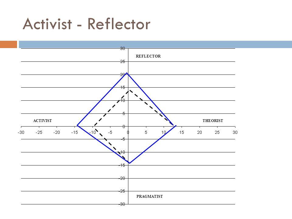 Activist - Reflector REFLECTOR PRAGMATIST ACTIVISTTHEORIST