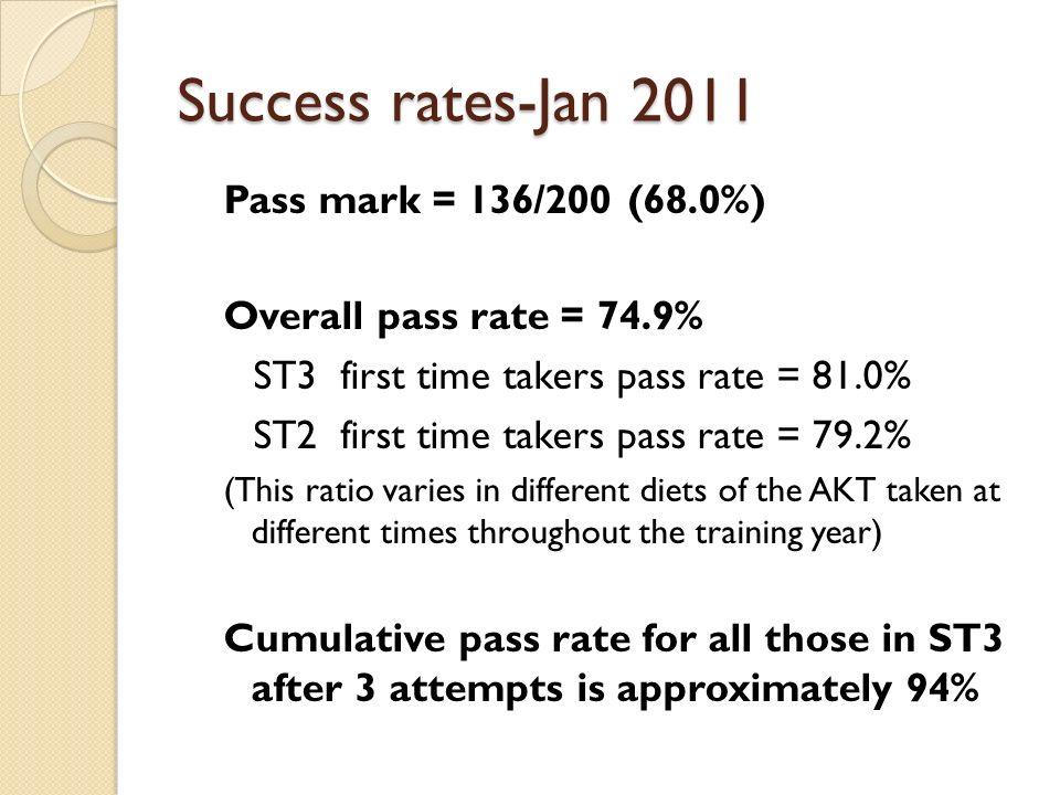 Success rates-Jan 2011 Pass mark = 136/200 (68.0%) Overall pass rate = 74.9% ST3 first time takers pass rate = 81.0% ST2 first time takers pass rate =