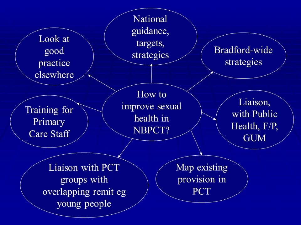 How to improve sexual health in NBPCT? Map existing provision in PCT Liaison, with Public Health, F/P, GUM Bradford-wide strategies National guidance,