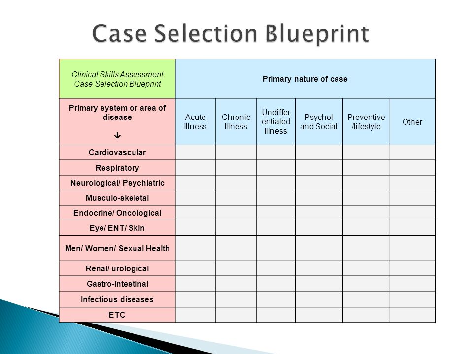 Clinical Skills Assessment Case Selection Blueprint Primary nature of case Primary system or area of disease Acute Illness Chronic Illness Undiffer en