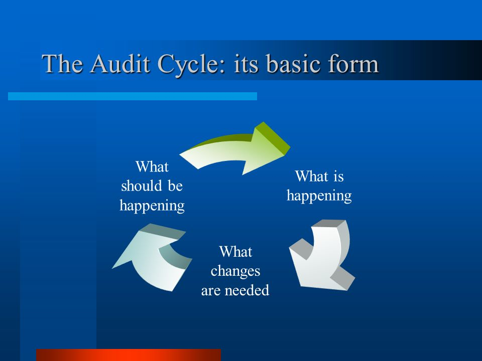 The Audit Cycle: its basic form What is happening What changes are needed What should be happening