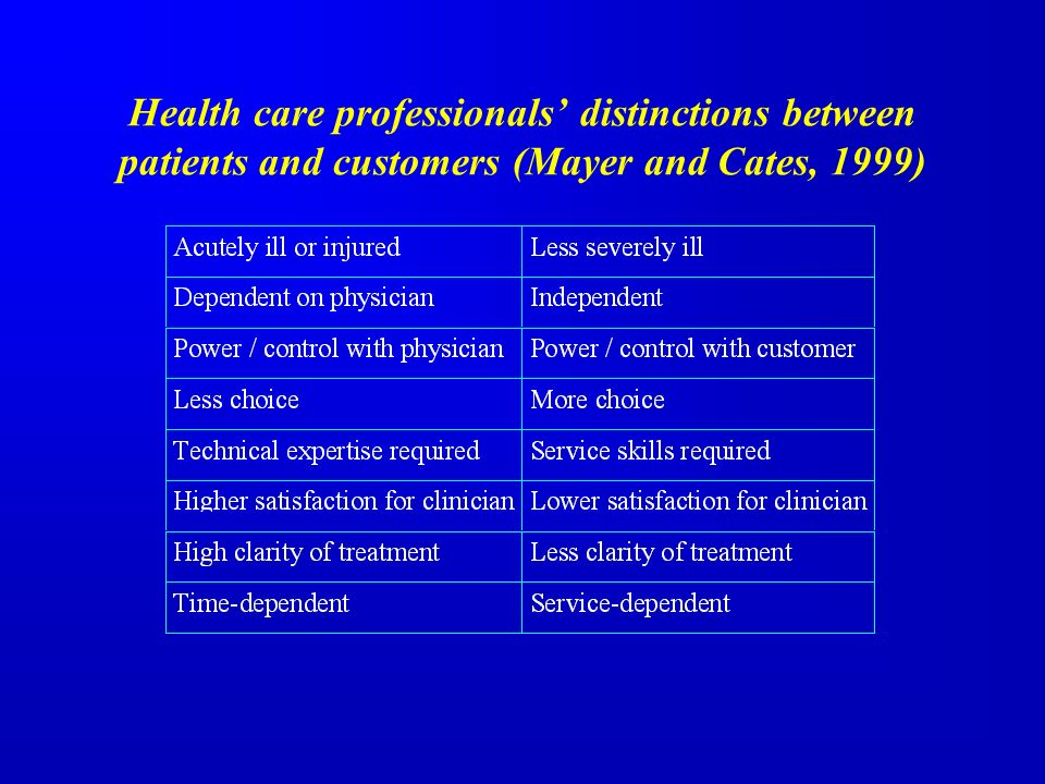 Health care professionals distinctions between patients and customers (Mayer and Cates, 1999)