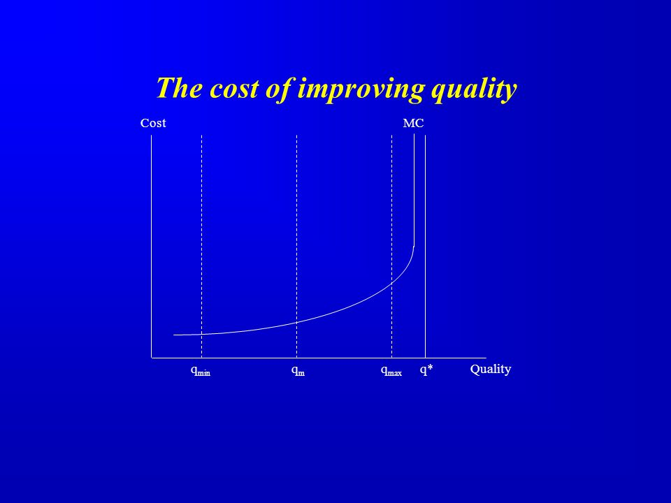CostMC Qualityq min qmqm q max q* The cost of improving quality