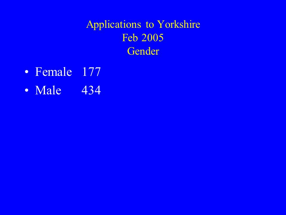 Applications to Yorkshire Feb 2005 Gender Female177 Male434