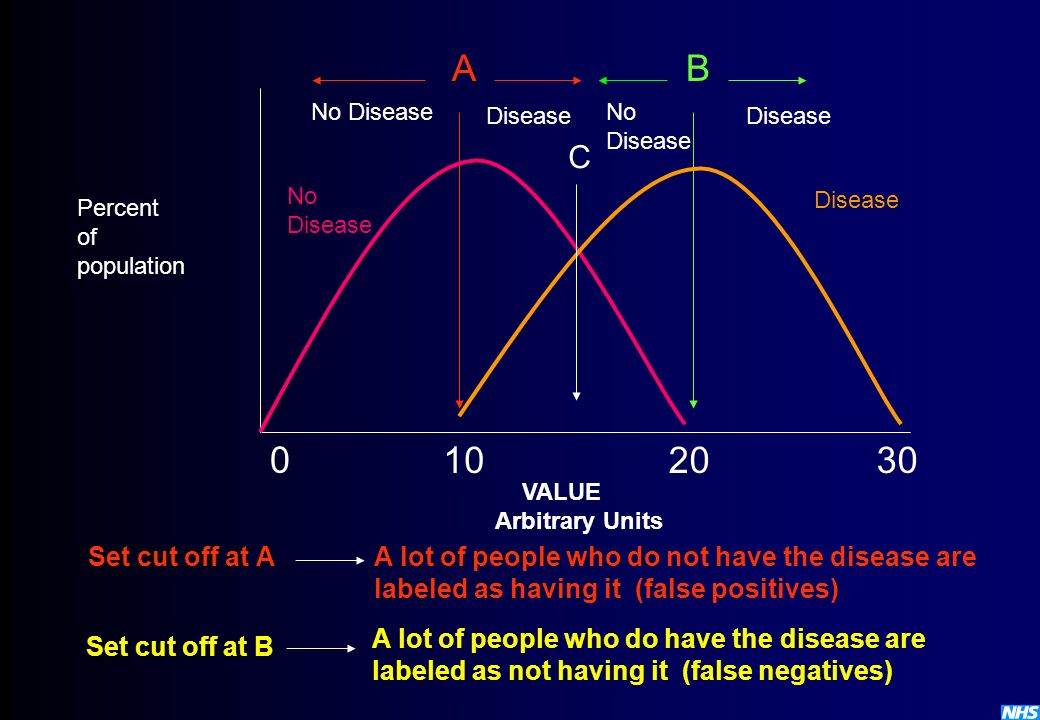 0 102030 No Disease AB Percent of population No Disease No Disease VALUE Arbitrary Units Set cut off at AA lot of people who do not have the disease a
