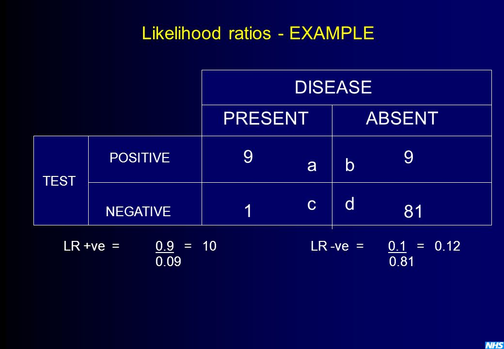 Likelihood ratios - EXAMPLE TEST POSITIVE NEGATIVE DISEASE PRESENT ABSENT 9 9 1 81 ab cd LR +ve =0.9 = 10LR -ve =0.1 = 0.12 0.090.81