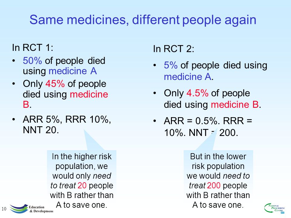 9 Numbers needed to treat (NNT) Medicine A cures 50% of people Medicine B cures 60% of people ARR = 10% RRR = 20% Another way of looking at the absolute rate is to divide it into 100: In this case 100/10 = 10.