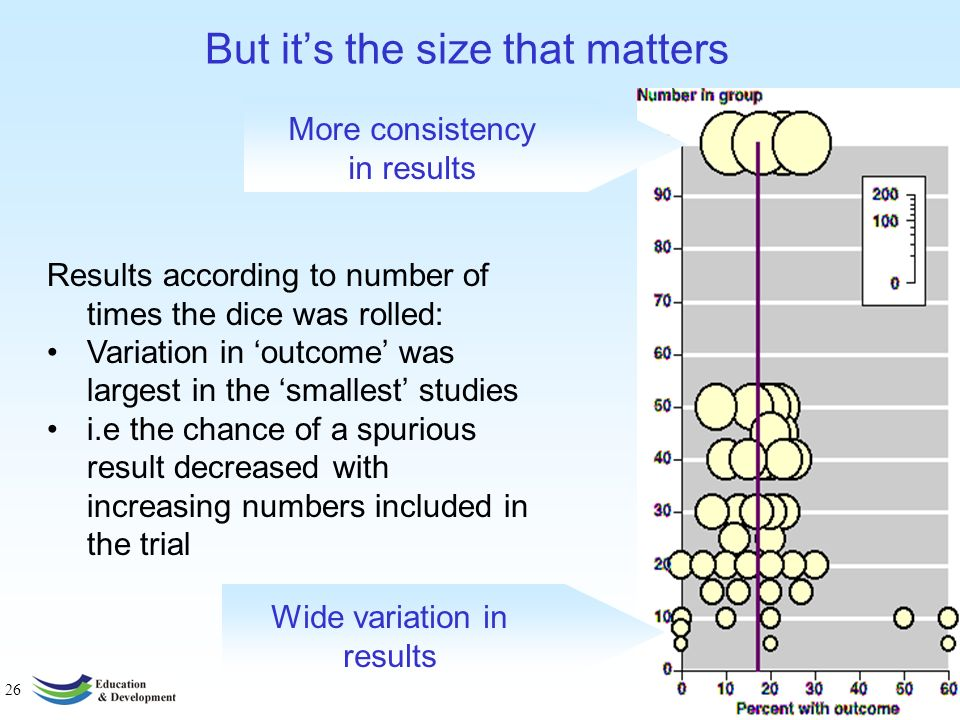 25 How does the size of the study affect things. Counsell CE, et al.