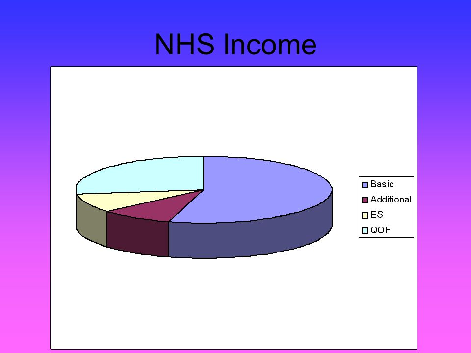 NHS Income
