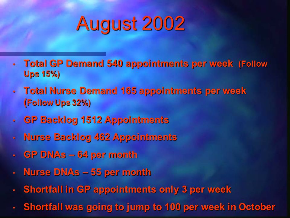 August 2002 Total GP Demand 540 appointments per week (Follow Ups 15%) Total GP Demand 540 appointments per week (Follow Ups 15%) Total Nurse Demand 165 appointments per week ( Follow Ups 32%) Total Nurse Demand 165 appointments per week ( Follow Ups 32%) GP Backlog 1512 Appointments GP Backlog 1512 Appointments Nurse Backlog 462 Appointments Nurse Backlog 462 Appointments GP DNAs – 64 per month GP DNAs – 64 per month Nurse DNAs – 55 per month Nurse DNAs – 55 per month Shortfall in GP appointments only 3 per week Shortfall in GP appointments only 3 per week Shortfall was going to jump to 100 per week in October Shortfall was going to jump to 100 per week in October