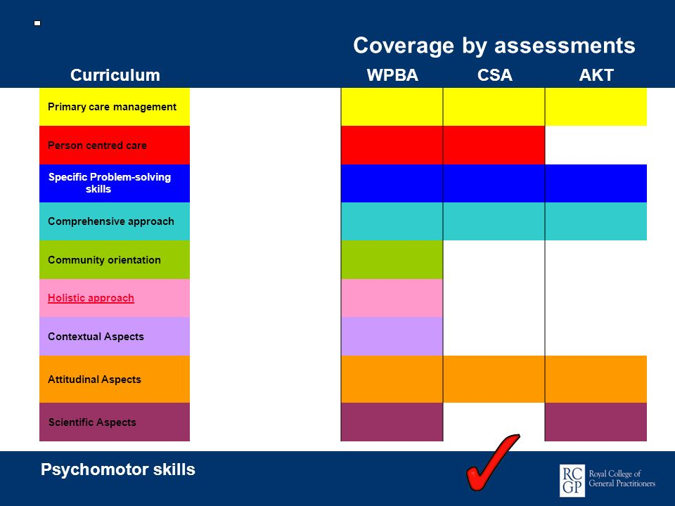 Coverage by assessments CurriculumWPBACSAAKT Primary care management Person centred care Specific Problem-solving skills Comprehensive approach Commun