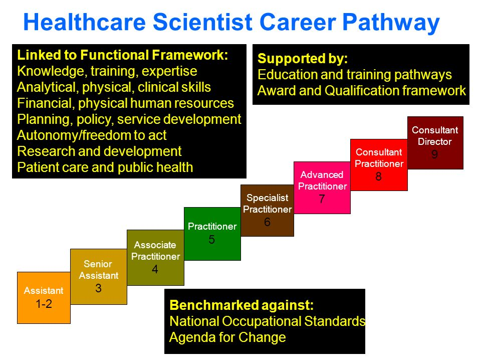 Healthcare Scientist Career Pathway Assistant 1-2 Senior Assistant 3 Associate Practitioner 4 Practitioner 5 Specialist Practitioner 6 Advanced Practitioner 7 Consultant Practitioner 8 Consultant Director 9 Linked to Functional Framework: Knowledge, training, expertise Analytical, physical, clinical skills Financial, physical human resources Planning, policy, service development Autonomy/freedom to act Research and development Patient care and public health Benchmarked against: National Occupational Standards Agenda for Change Supported by: Education and training pathways Award and Qualification framework