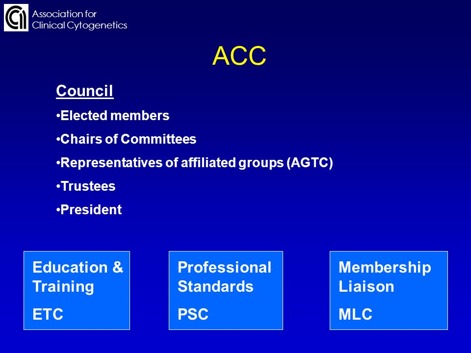 Association for Clinical Cytogenetics ACC Council Elected members Chairs of Committees Representatives of affiliated groups (AGTC) Trustees President Education & Training ETC Professional Standards PSC Membership Liaison MLC