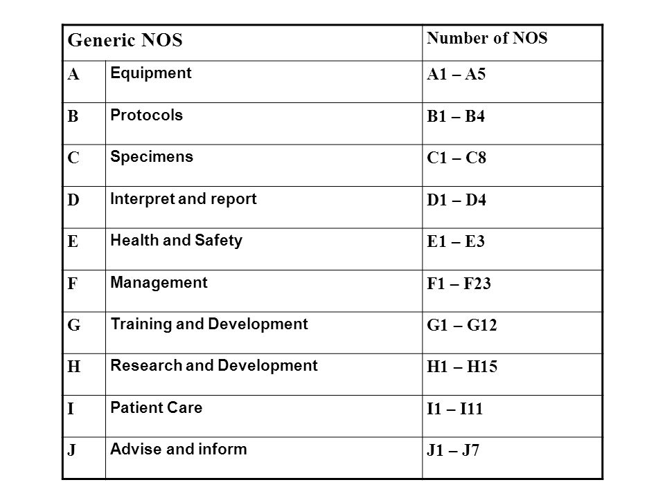 Generic NOS Number of NOS A Equipment A1 – A5 B Protocols B1 – B4 C Specimens C1 – C8 D Interpret and report D1 – D4 E Health and Safety E1 – E3 F Management F1 – F23 G Training and Development G1 – G12 H Research and Development H1 – H15 I Patient Care I1 – I11 J Advise and inform J1 – J7