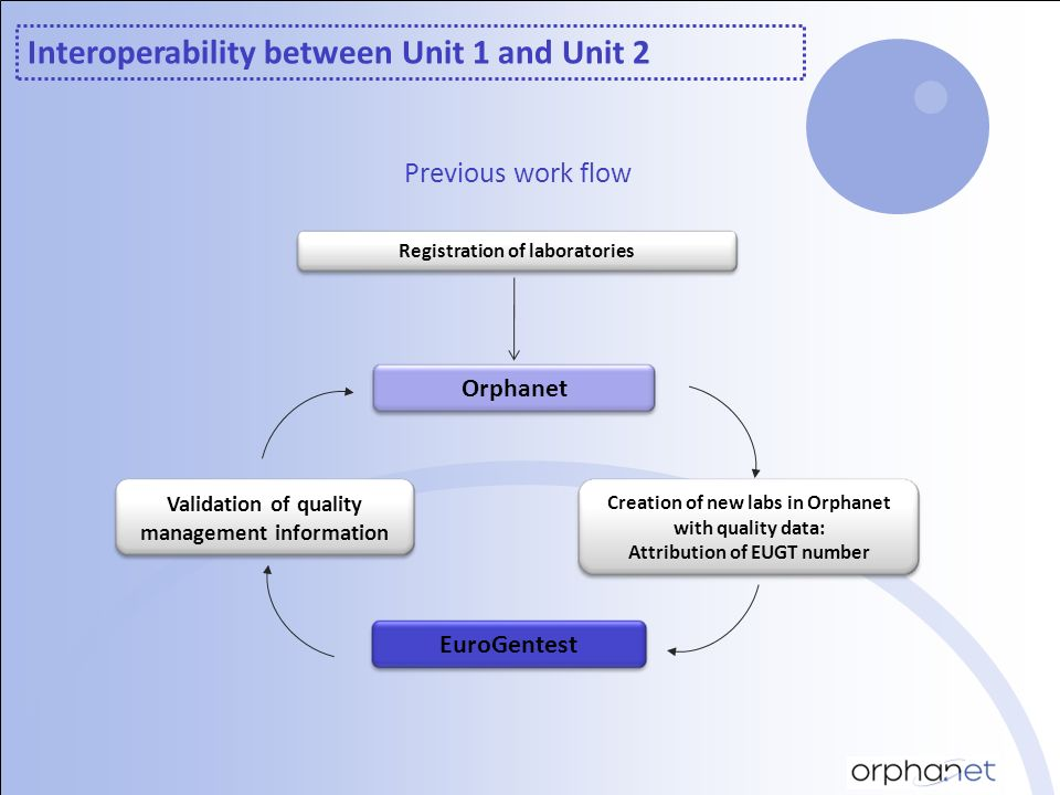 Interoperability between Unit 1 and Unit 2 Validation of quality management information Orphanet EuroGentest Creation of new labs in Orphanet with qua