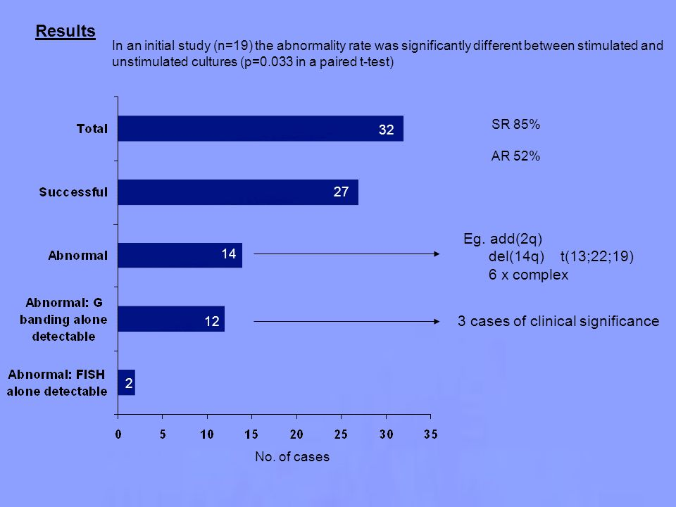 Results No. of cases In an initial study (n=19) the abnormality rate was significantly different between stimulated and unstimulated cultures (p=0.033