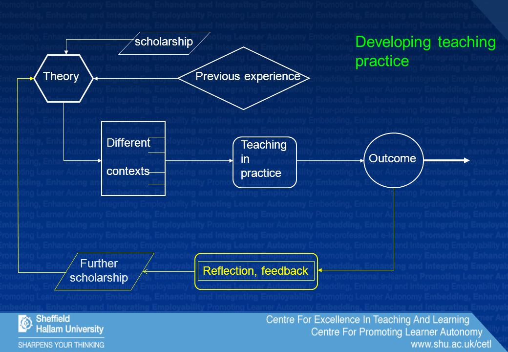 Previous experienceTheory Different contexts Teaching in practice Outcome Reflection, feedback Developing teaching practice scholarship Further scholarship