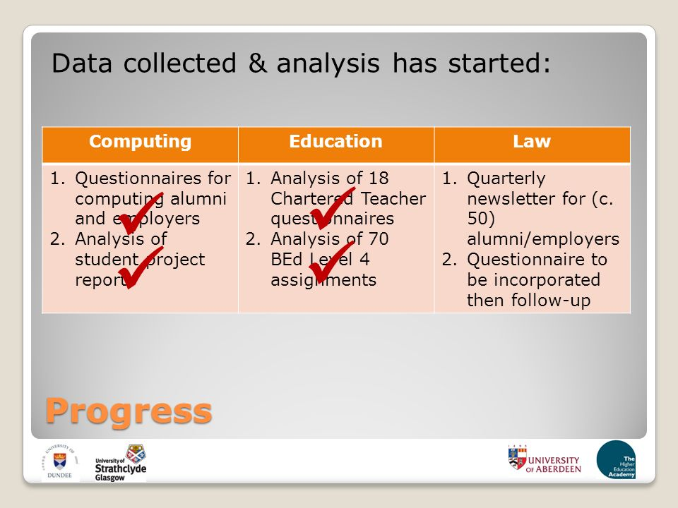 Progress Data collected & analysis has started: ComputingEducationLaw 1.Questionnaires for computing alumni and employers 2.Analysis of student project reports 1.Analysis of 18 Chartered Teacher questionnaires 2.Analysis of 70 BEd Level 4 assignments 1.Quarterly newsletter for (c.