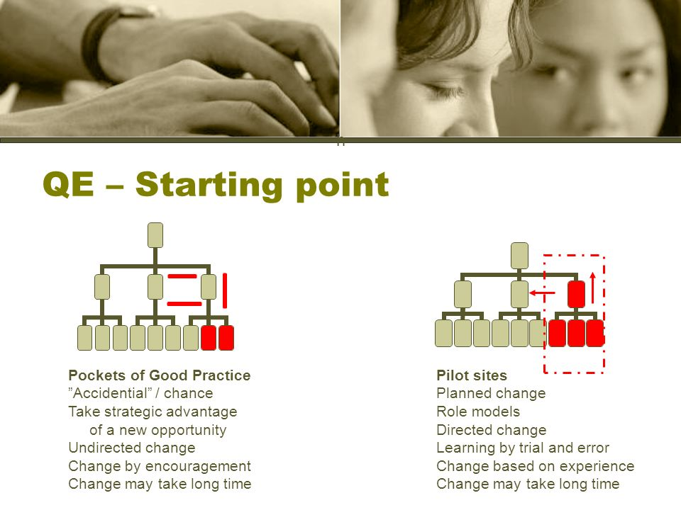 h QE – Starting point Pockets of Good Practice Accidential / chance Take strategic advantage of a new opportunity Undirected change Change by encouragement Change may take long time Pilot sites Planned change Role models Directed change Learning by trial and error Change based on experience Change may take long time