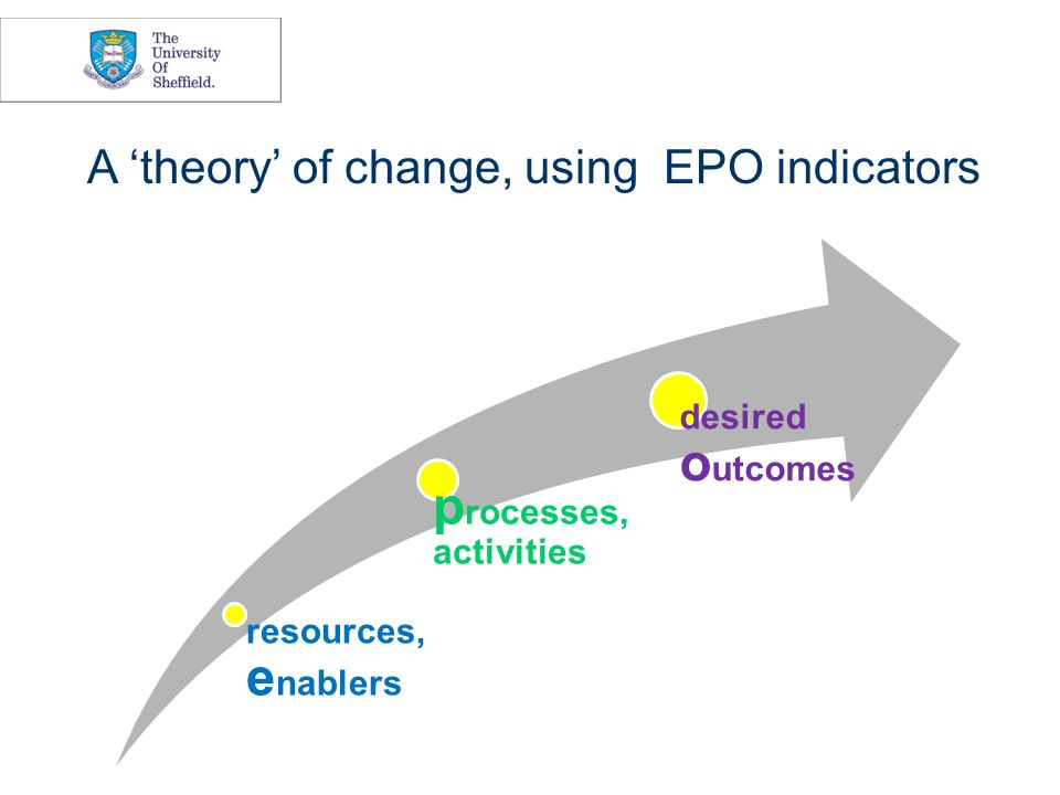 resources, e nablers p rocesses, activities desired o utcomes A theory of change, using EPO indicators