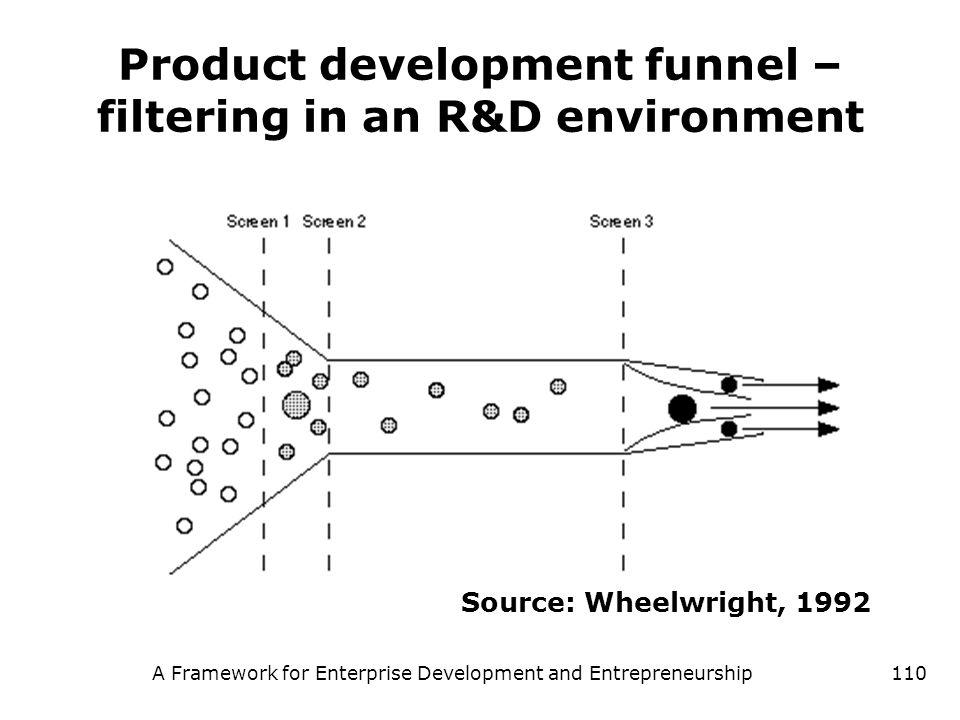 A Framework for Enterprise Development and Entrepreneurship110 Product development funnel – filtering in an R&D environment Source: Wheelwright, 1992