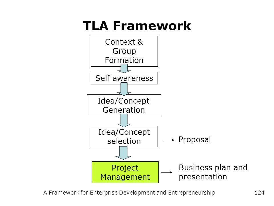 A Framework for Enterprise Development and Entrepreneurship124 TLA Framework Context & Group Formation Self awareness Idea/Concept Generation Idea/Con