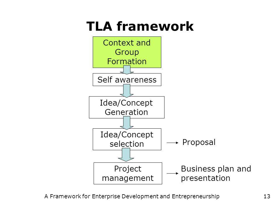 A Framework for Enterprise Development and Entrepreneurship13 TLA framework Context and Group Formation Self awareness Idea/Concept Generation Idea/Co