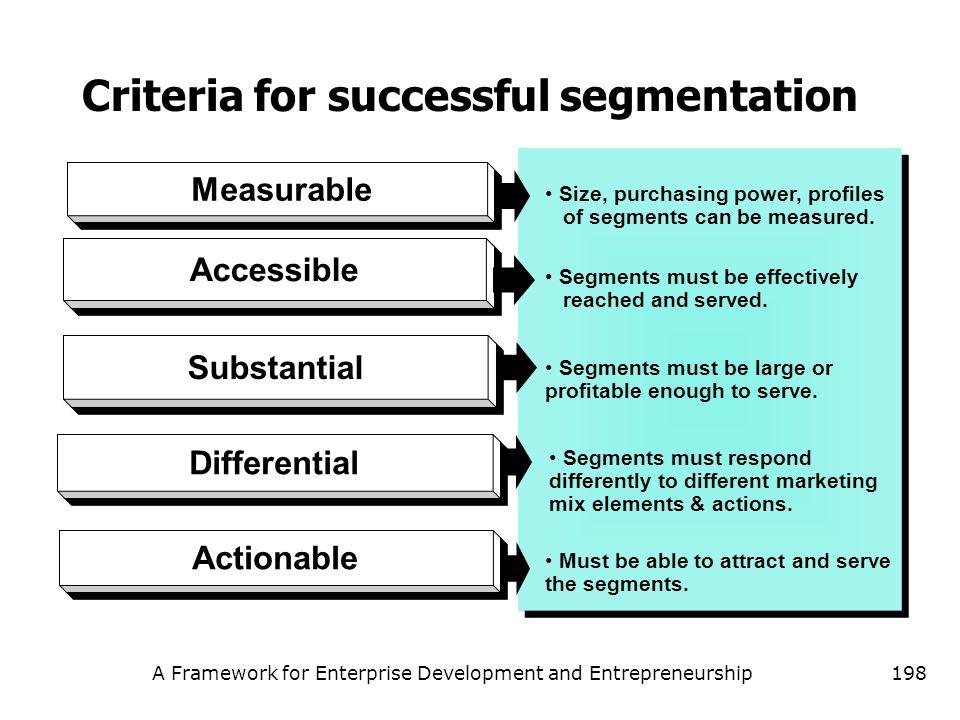 A Framework for Enterprise Development and Entrepreneurship198 Measurable Accessible Substantial Differential Actionable Size, purchasing power, profi