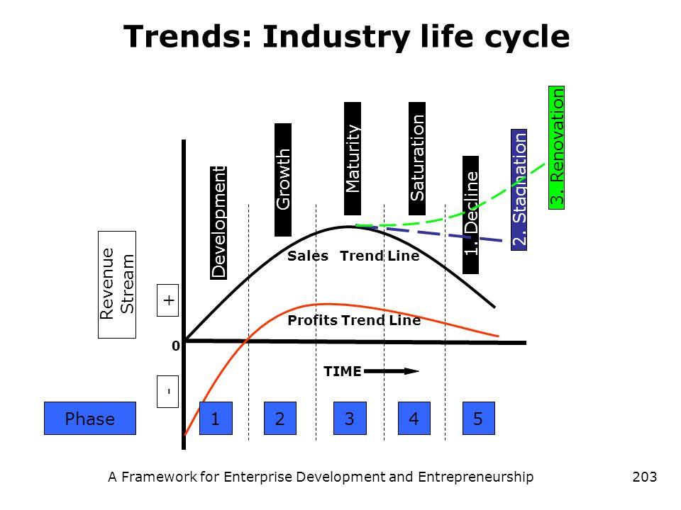 A Framework for Enterprise Development and Entrepreneurship203 Trends: Industry life cycle TIME Sales Trend Line Profits Trend Line 0 Revenue Stream +