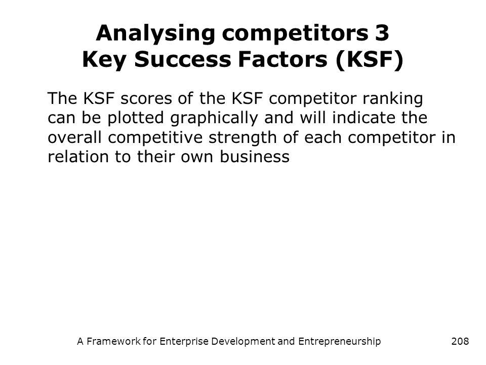 A Framework for Enterprise Development and Entrepreneurship208 Analysing competitors 3 Key Success Factors (KSF) The KSF scores of the KSF competitor