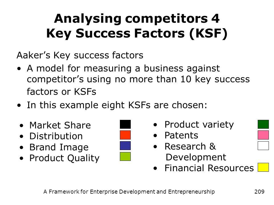 A Framework for Enterprise Development and Entrepreneurship209 Analysing competitors 4 Key Success Factors (KSF) Aakers Key success factors A model fo