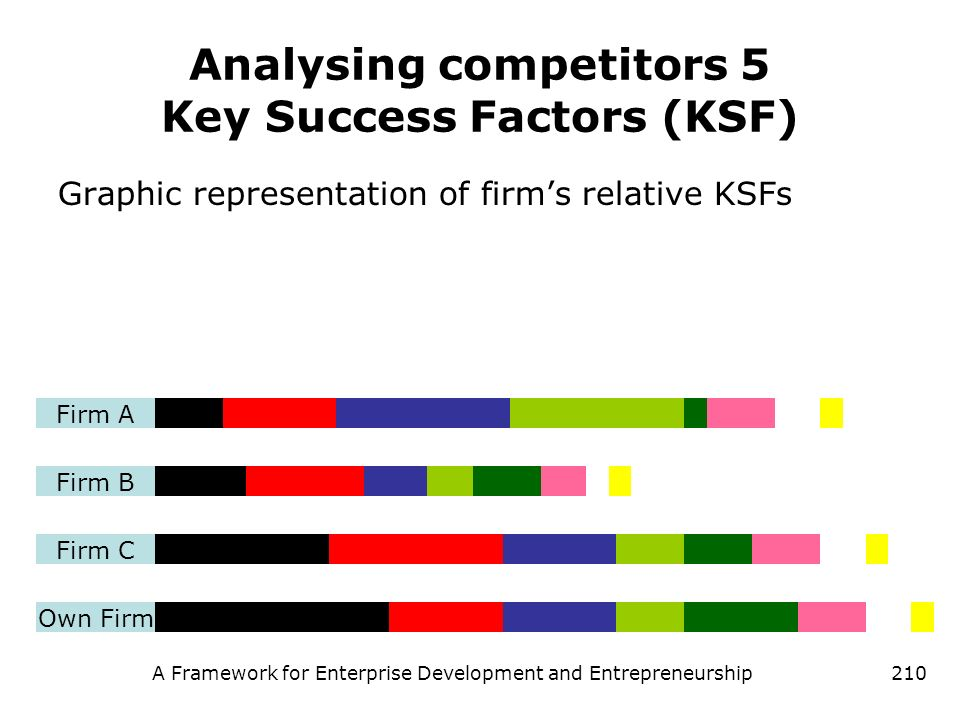 A Framework for Enterprise Development and Entrepreneurship210 Analysing competitors 5 Key Success Factors (KSF) Graphic representation of firms relat