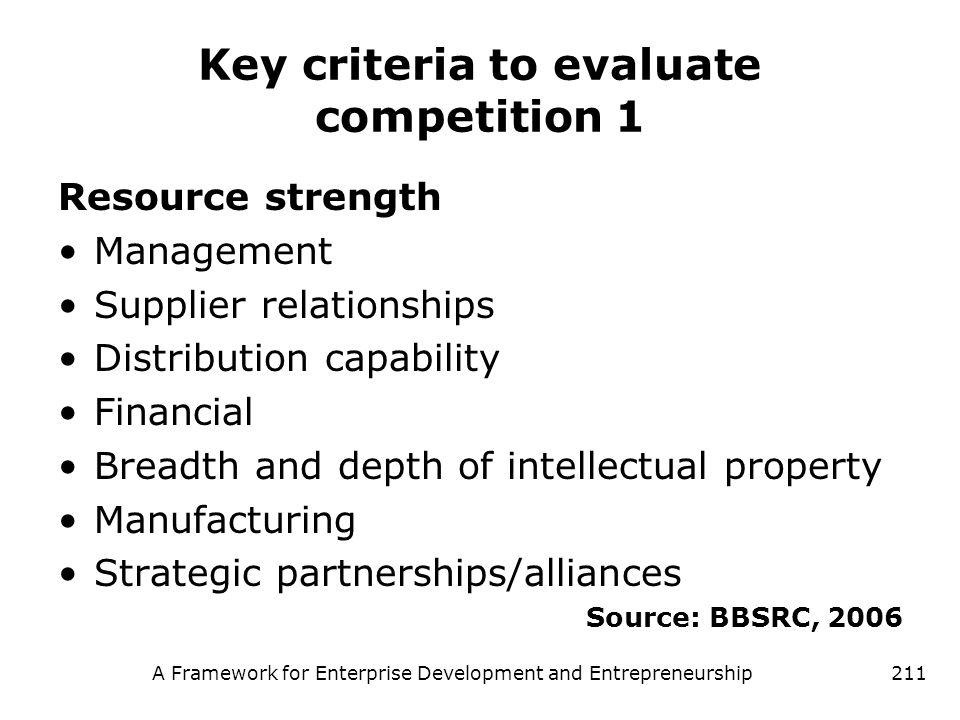 A Framework for Enterprise Development and Entrepreneurship211 Key criteria to evaluate competition 1 Resource strength Management Supplier relationsh