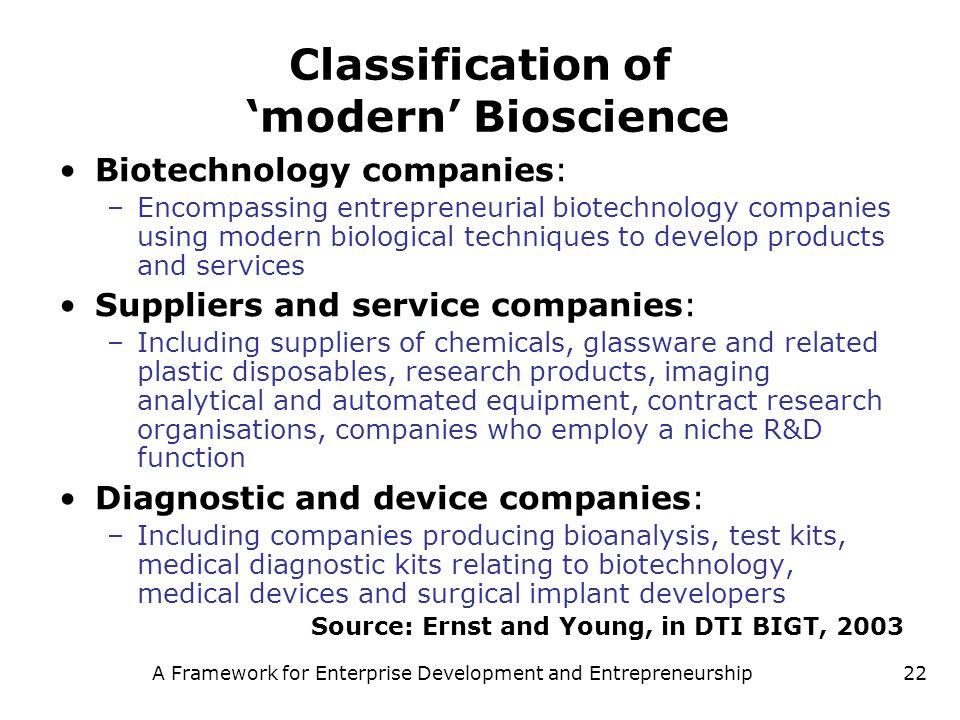 A Framework for Enterprise Development and Entrepreneurship22 Classification of modern Bioscience Biotechnology companies: –Encompassing entrepreneuri