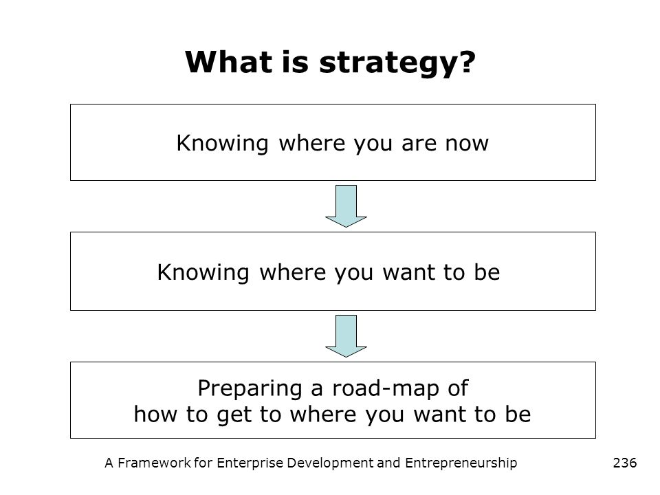 A Framework for Enterprise Development and Entrepreneurship236 What is strategy? Preparing a road-map of how to get to where you want to be Knowing wh