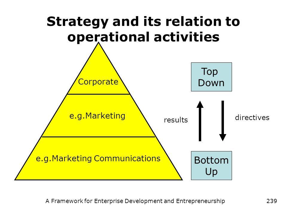 A Framework for Enterprise Development and Entrepreneurship239 Strategy and its relation to operational activities Corporate e.g.Marketing e.g.Marketi