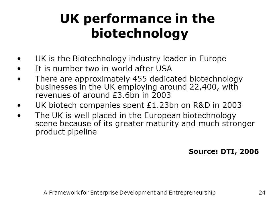 A Framework for Enterprise Development and Entrepreneurship24 UK performance in the biotechnology UK is the Biotechnology industry leader in Europe It