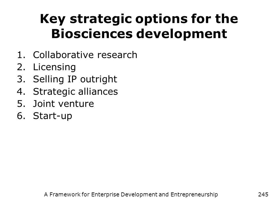 A Framework for Enterprise Development and Entrepreneurship245 Key strategic options for the Biosciences development 1.Collaborative research 2.Licens