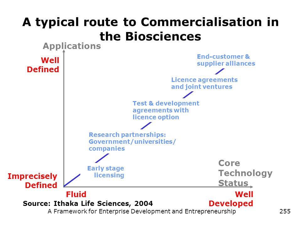 A Framework for Enterprise Development and Entrepreneurship255 A typical route to Commercialisation in the Biosciences Imprecisely Defined Application